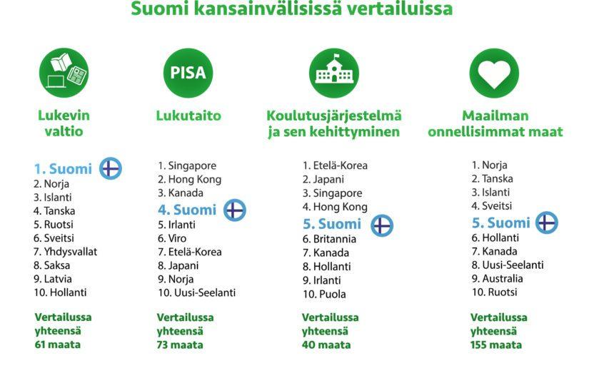 Suomen sijoittuminen erilaisissa kansainvälisissä vertailuissa.