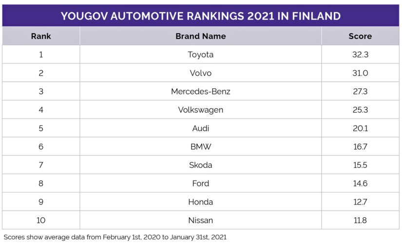 Kun suomalaiset arvioivat automerkkejä kuudella mittarilla, nousee Toyota ykköseksi.
