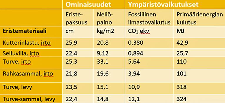 Elinkaarilaskennan tulokset tutkituille eristemateriaaleille laskettuna yhtä eristeneliötä kohti, jonka lämmönläpäisykerroin on 0,17 W/m2K.