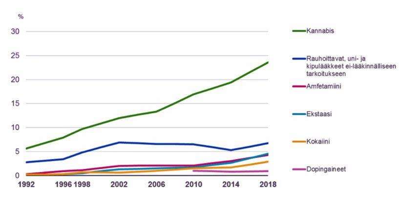 Kannabista tai muita aineita joskus elämänsä aikana kokeilleiden tai käyttäneiden osuudet 15–69-vuotiaassa suomalaisessa väestössä vuosina 1992–2018.