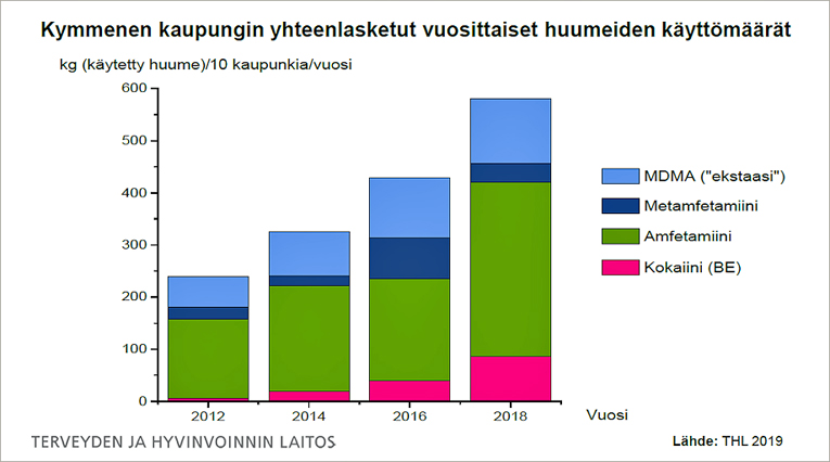 Kymmenen kaupungin yhteenlasketut vuosittaiset huumeiden käyttömäärät kilogrammoissa vuodesta 2012 vuoteen 2018.