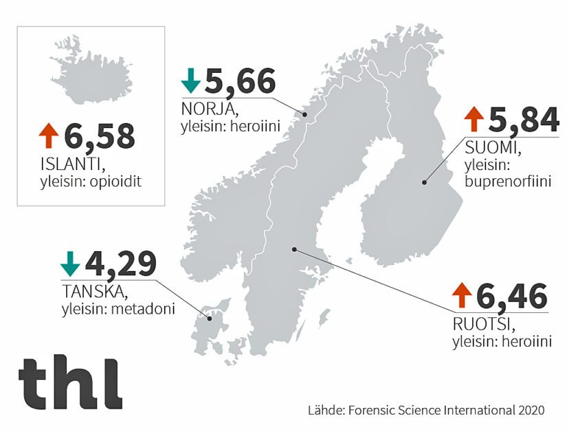 Huumausaineiden aiheuttamien yliannostuskuolemien määrä Pohjoismaissa per 100 000 asukasta