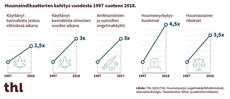 Huumeiden käyttö ja haitat ovat lisääntyneet 2000-luvulla selvästi.