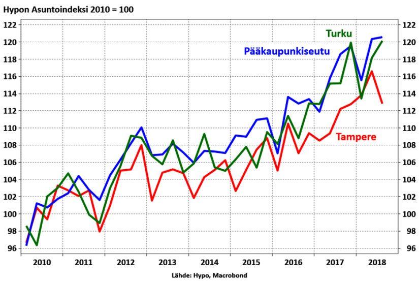 Turussa kysyntä kasvaa, pääkaupunkiseudulla hinnat värisevät ja Tampereella kyse lienee tilastoviiveestä.