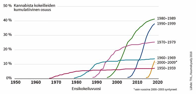 Kannabiksen ensikokeilujen ajoittuminen syntymäkohorteittain.