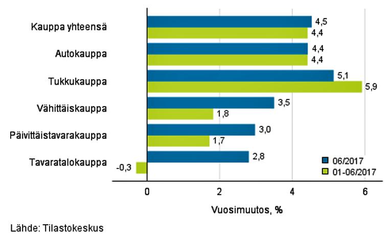 Liikevaihdon vuosimuutos kaupan eri aloilla, %, TOL 2008.
