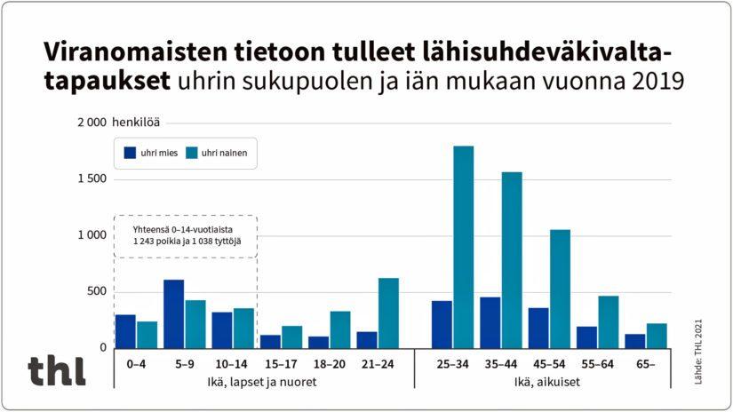 Viranomaisteen tietoon tulleet lähisuhdeväkivaltatapaukset uhrin sukupuolen ja iän mukaan vuonna 2019.