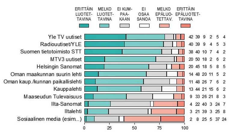 Kuinka luotettavana pitää eri tiedotusvälineiden uutisointeja. Koko maa (%).