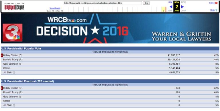Näinkö siinä tulee käymään? Kuva ennenaikaisista vaalituloksista ei katoa mihinkään. (Screenshot WRCB)