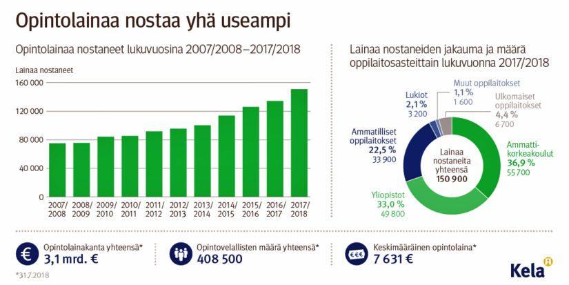Valtion takaamia opintolainoja on jo yli 3 miljardia euroa – opintotukea 276 300 opiskelijalle ...