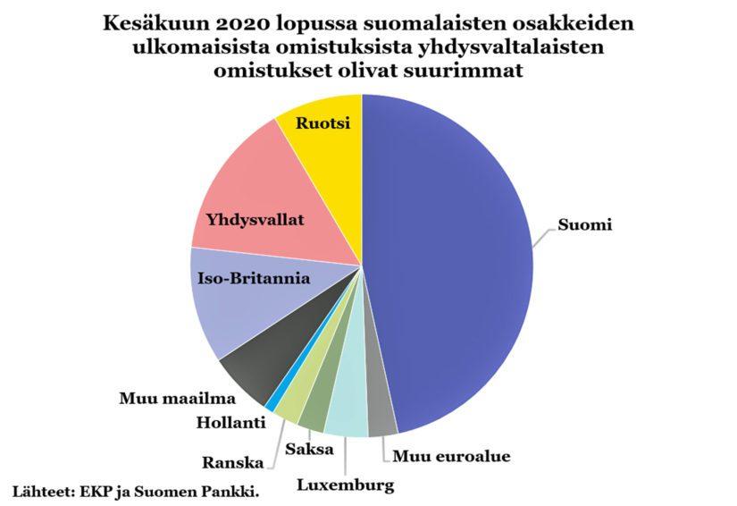 Suomalaisten yritysten osakkeiden omistajat.