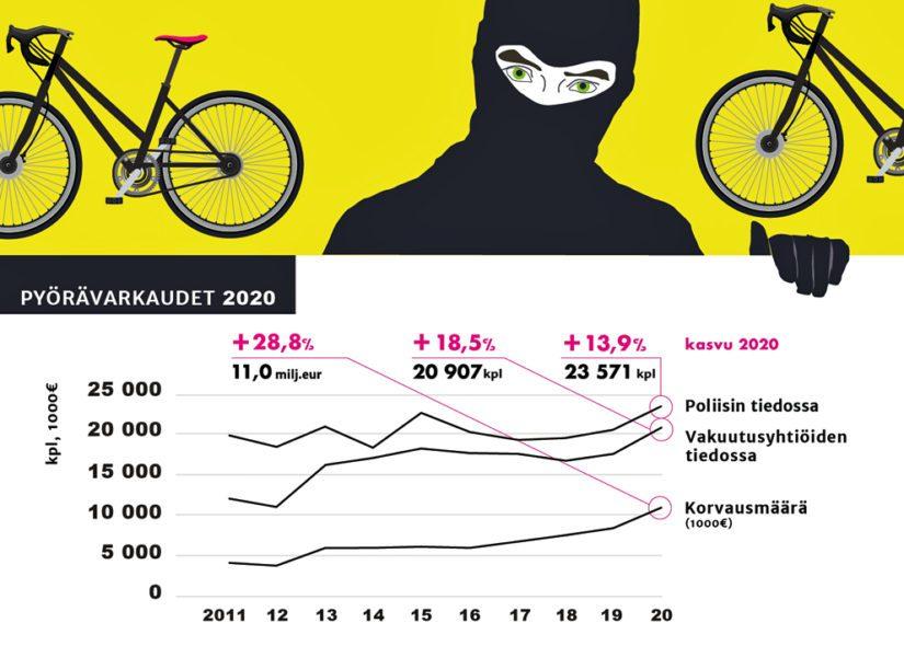 Tilasto polkupyörävarkauksista 2011–2020.
