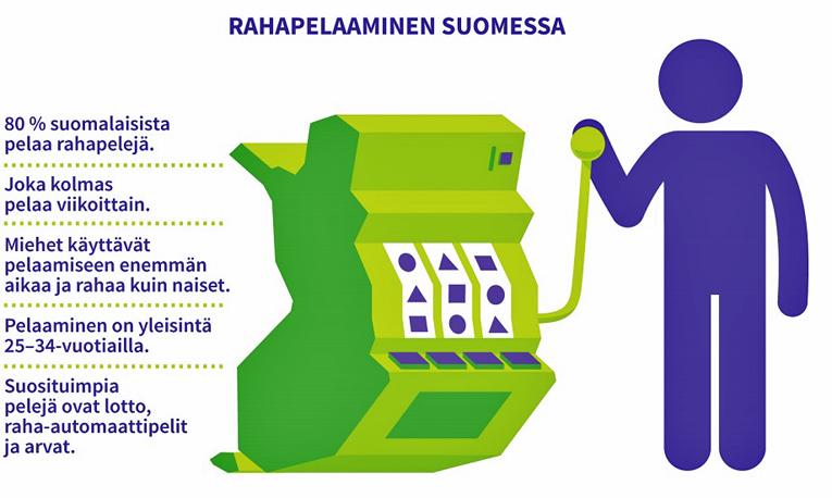 Rahapelaaminen Suomessa.