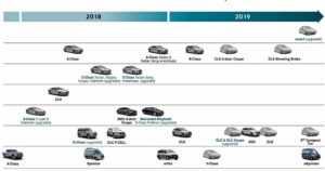 Mercedes julkaisi tietoja uutuuksistaan – tulossa on muun muassa toisen sukupolven CLA