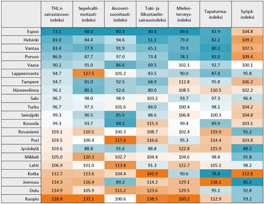 Suurten kaupunkien sairastavuusindeksit eri sairausryhmissä ajanjaksolla 2014–2016. Vertailuluvut ovat ikävakioituja, mikä tarkoittaa, että kuntien erilaisten ikärakenteiden vaikutus tuloksiin on poistettu.