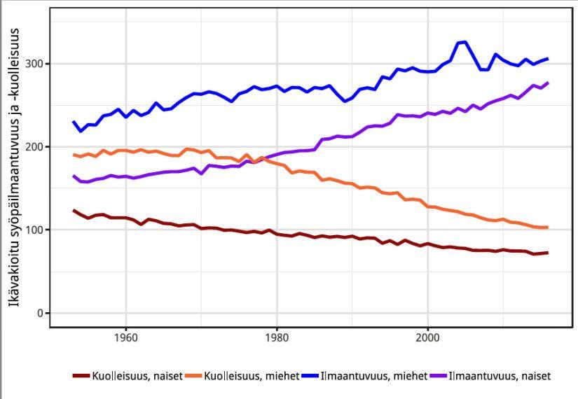 Miesten ja naisten ikävakioitu syöpäilmaantuvuus ja -kuolleisuus 100 000 henkilövuotta kohden vuosina 1953–2016.