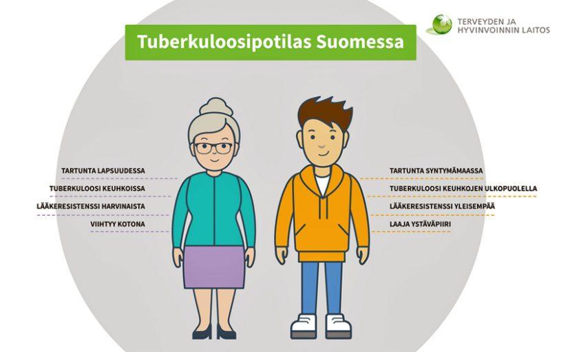 Tuberkuloosipotilaan tyypillisimmät tunnusmerkit Suomessa.