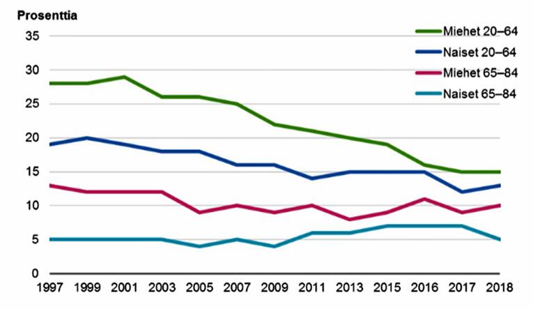 Päivittäin tupakoivien miesten ja naisten osuudet prosenteissa ikäryhmittäin vuosina 1997–2018.