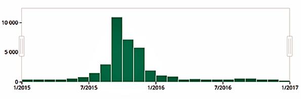 Turvapaikanhakijoiden määrä kuukausittain vuonna 2016.