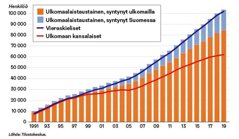 Ulkomaalaistaustaiset, vieraskieliset ja ulkomaan kansalaiset Helsingissä vuoden alussa 1991–2019.
