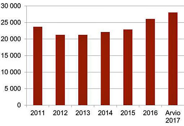 Vireille tulleet oleskelulupahakemukset 2011-2017