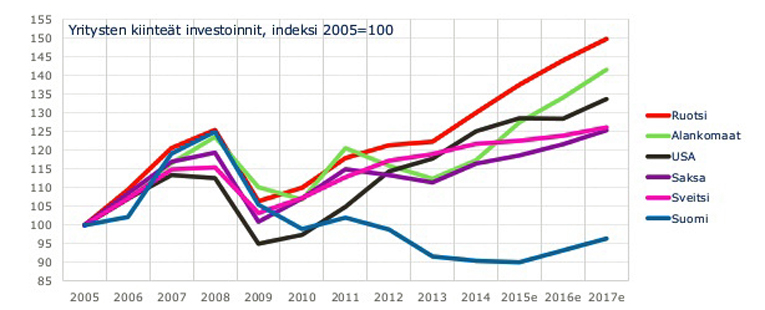 Yritysten investoinnit eri maissa OECD:n mukaan.